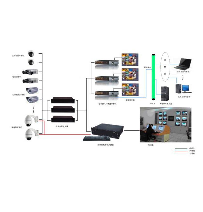 监控系统是由摄像、传输、控制、显示、记录登记5大部分组成。摄像机通过同轴视频电缆将视频图像传输到控制主机,控制主机再将视频信号分配到各监视器及录像设备,同时可将需要传输的语音信号同步录入到录像机内。 通过控制主机,操作人员可发出指令,对云台的上、下、左、右的动作进行控制及对镜头进行调焦变倍的操作,并可通过控制主机实现在多路摄像机及云台之间的切换。利用特殊的录像处理模式,可对图像进行录入、回放、处理等操作,使录像效果达到最佳。